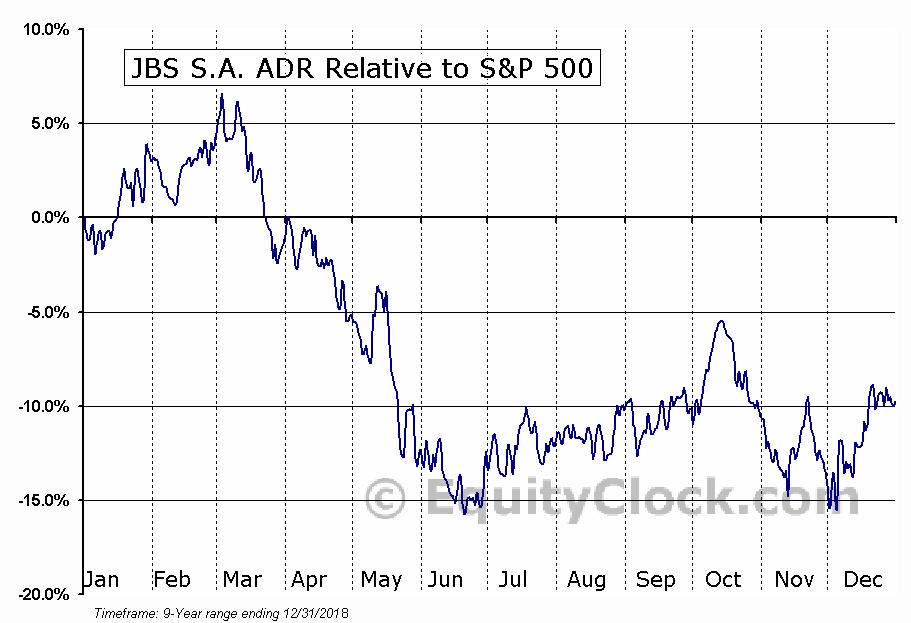 JBSAY Relative to the S&P 500