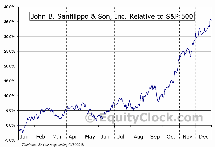 JBSS Relative to the S&P 500