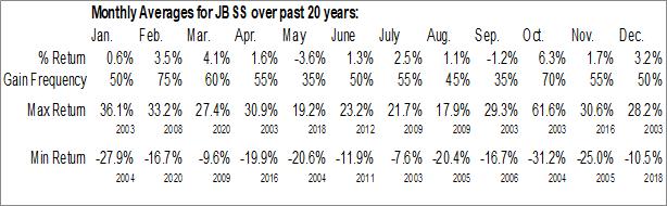 Monthly Seasonal John B. Sanfilippo & Son, Inc. (NASD:JBSS)