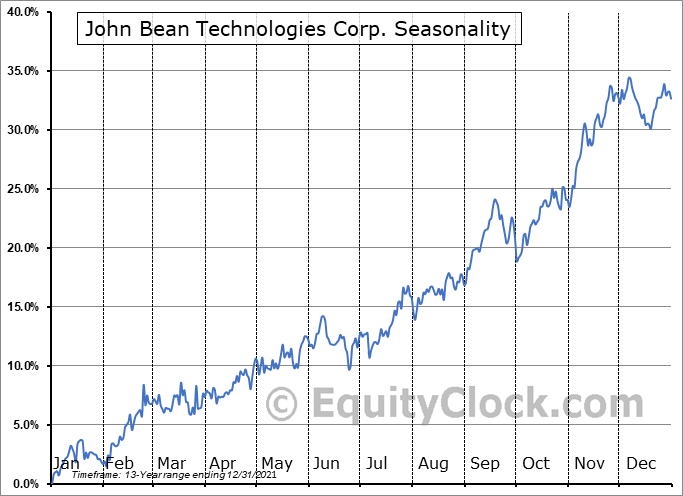 John Bean Technologies Corporation Seasonal Chart
