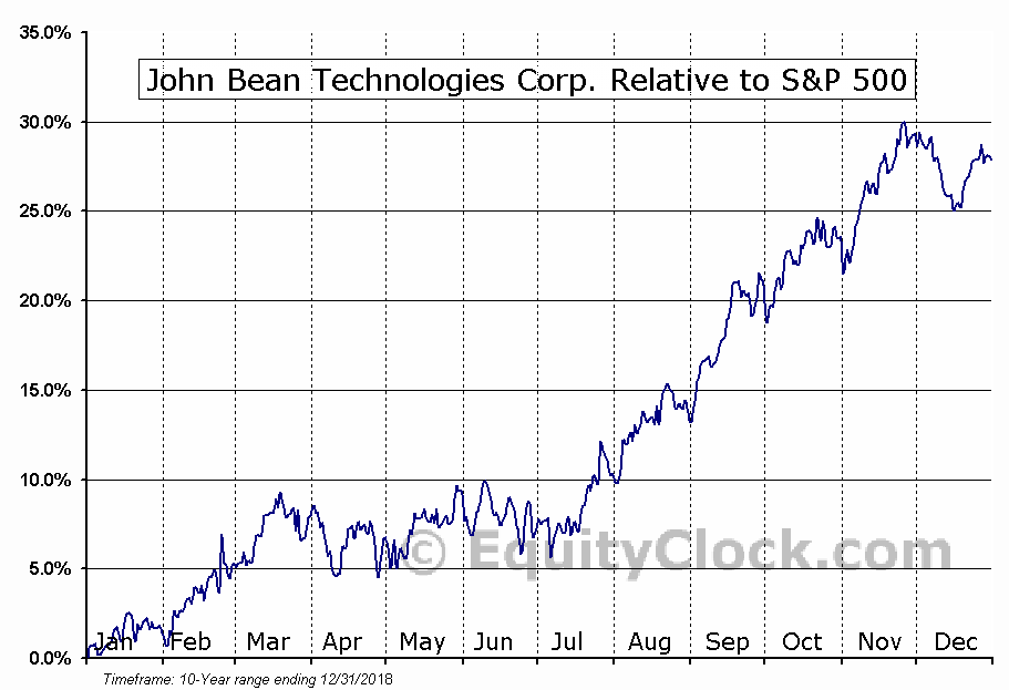 JBT Relative to the S&P 500