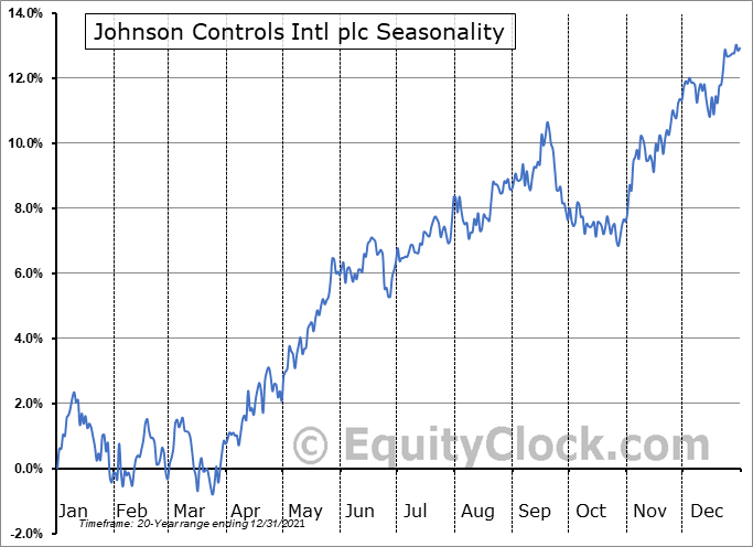 Johnson Controls International plc Seasonal Chart