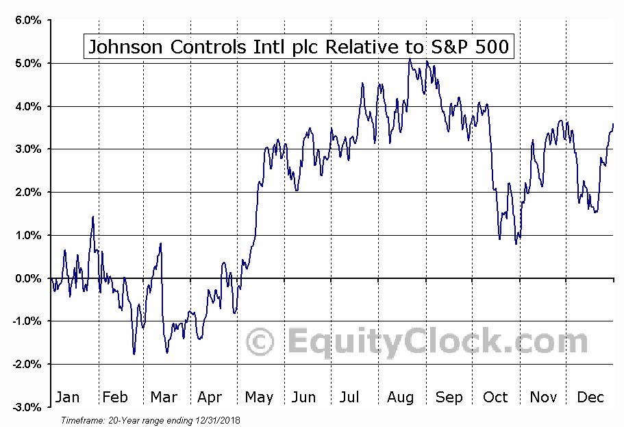 JCI Relative to the S&P 500