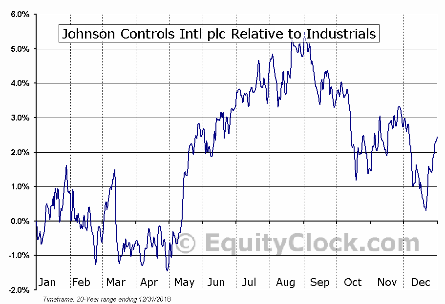 JCI Relative to the Sector