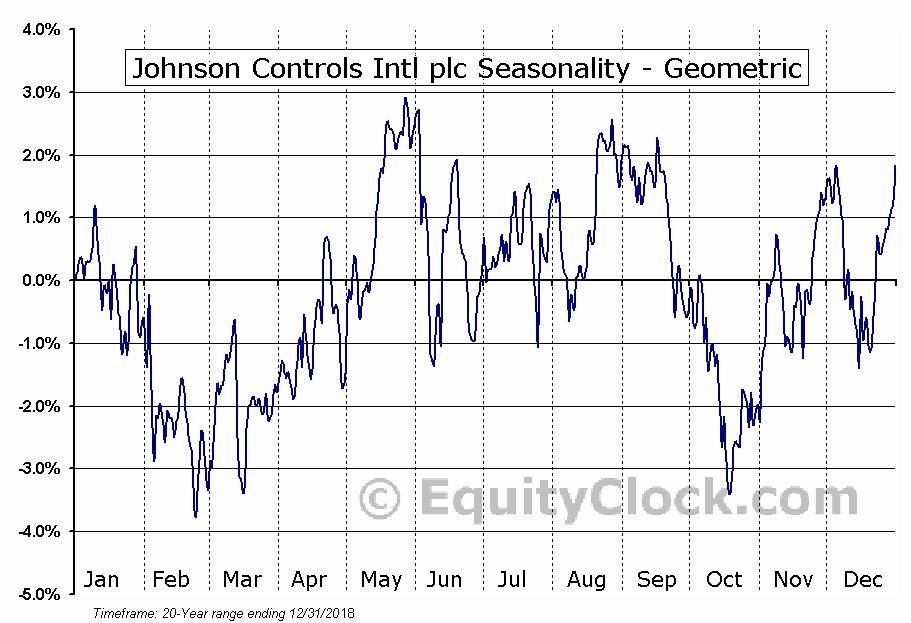 Johnson Controls Intl plc (NYSE:JCI) Seasonality