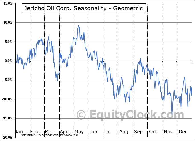 Jericho Oil Corp. (TSXV:JCO.V) Seasonality
