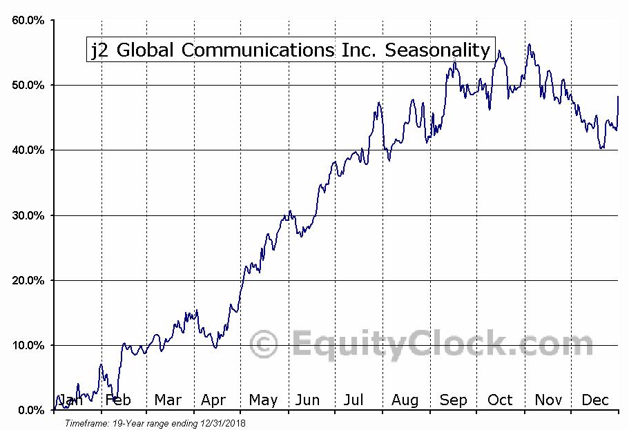 j2 Global Communications Inc. (NASD:JCOM) Seasonality