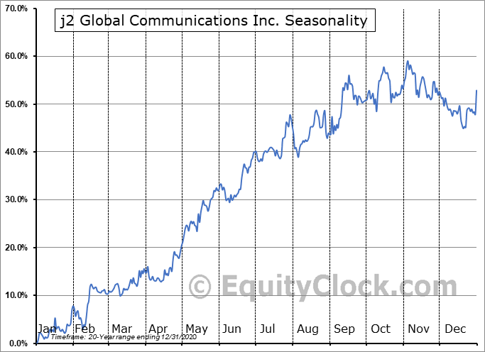 j2 Global, Inc. Seasonal Chart