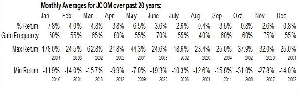 Monthly Seasonal j2 Global Communications Inc. (NASD:JCOM)
