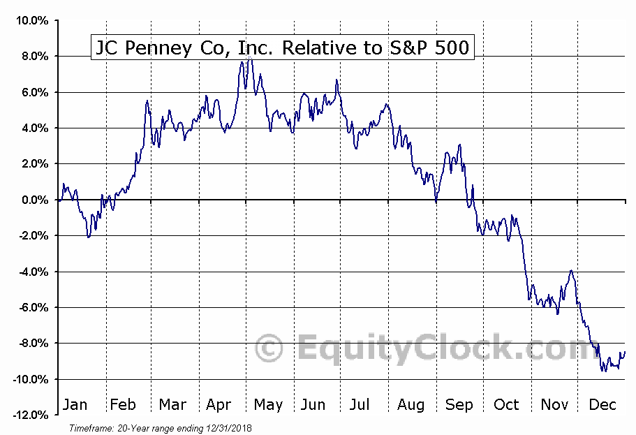 JCP Relative to the S&P 500