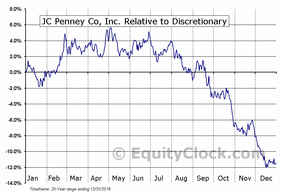 JCP Relative to the Sector