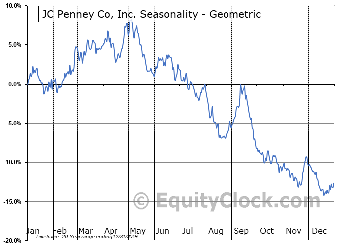 JC Penney Co, Inc. (NYSE:JCP) Seasonality