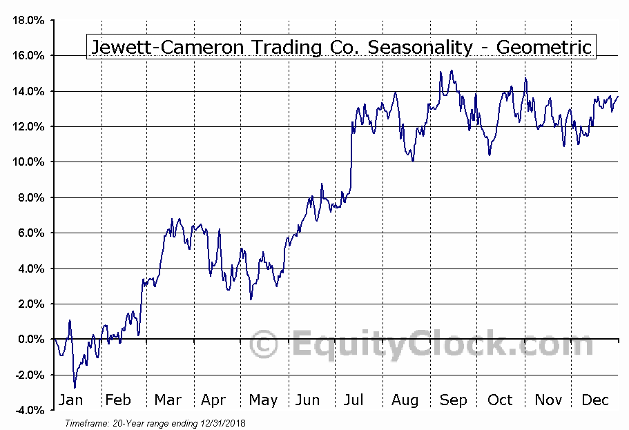 Jewett-Cameron Trading Co. (NASD:JCTCF) Seasonality