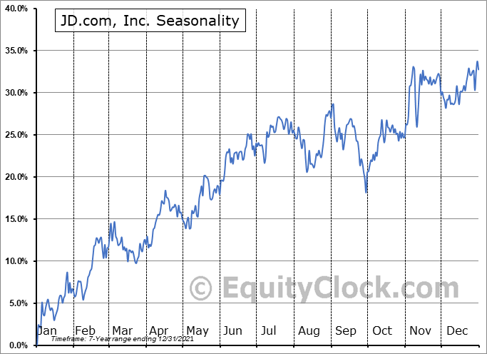 JD.com, Inc. Seasonal Chart