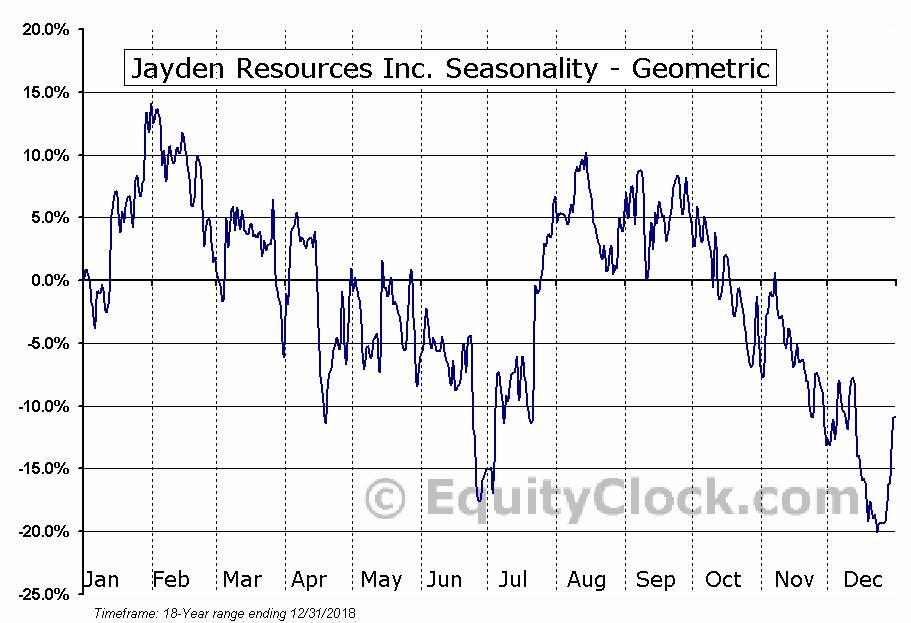 Jayden Resources Inc. (TSXV:JDN.V) Seasonality