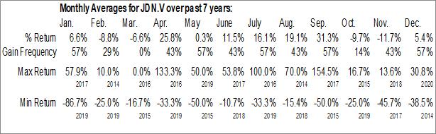 Monthly Seasonal Jayden Resources Inc. (TSXV:JDN.V)