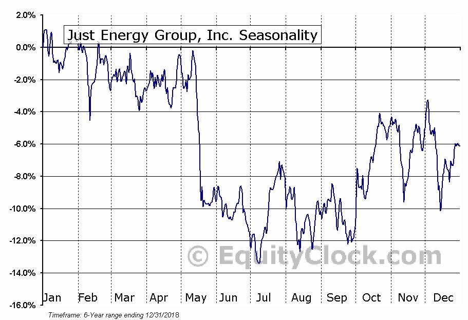 Just Energy Group, Inc. Seasonal Chart