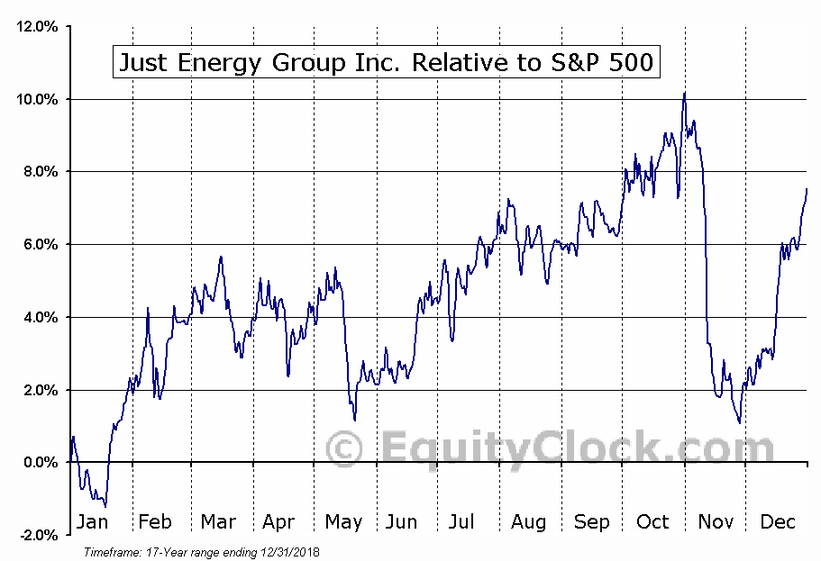 JE.TO Relative to the S&P 500