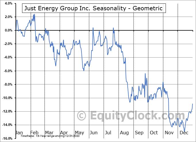 Just Energy Group Inc. (TSE:JE.TO) Seasonality