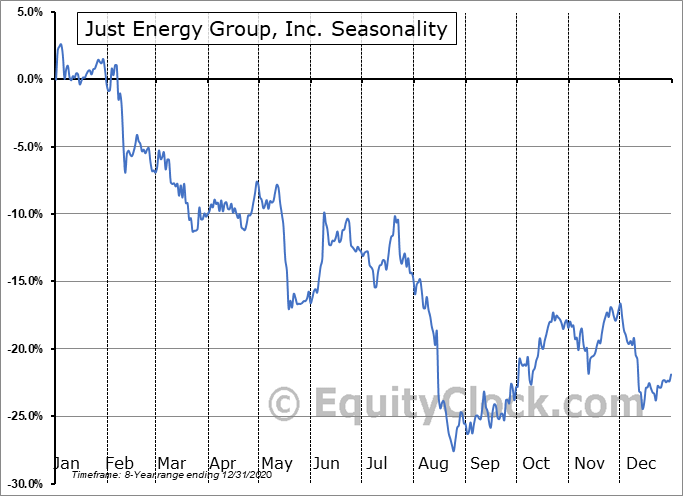 Just Energy Group, Inc. Seasonal Chart