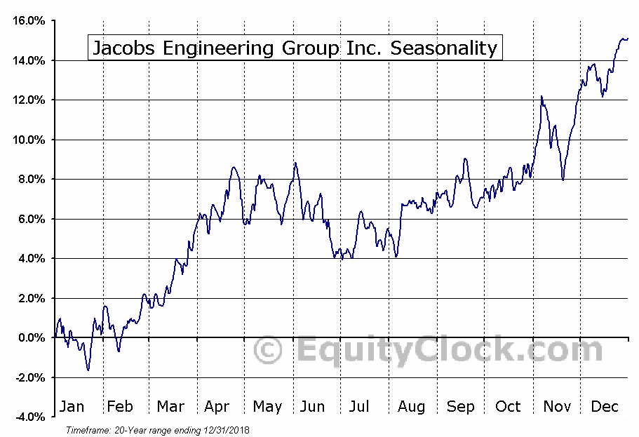Jacobs Engineering Group Inc. (JEC) Seasonal Chart