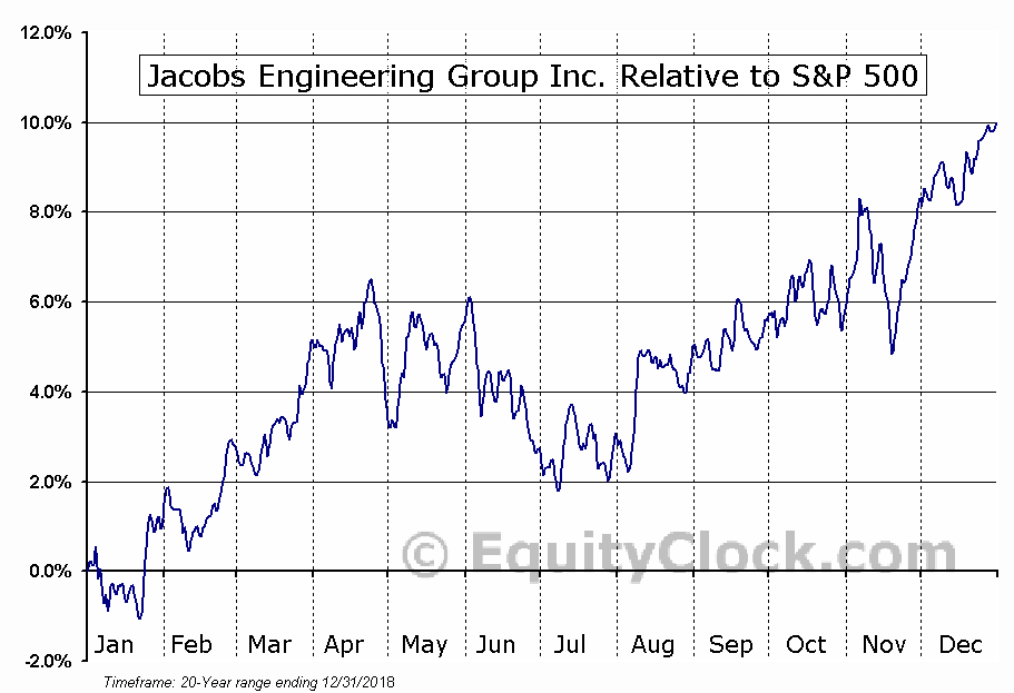 JEC Relative to the S&P 500