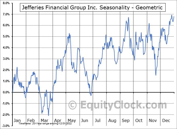 Jefferies Financial Group Inc. (NYSE:JEF) Seasonality