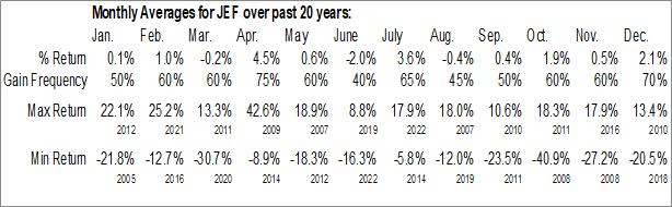 Monthly Seasonal Jefferies Financial Group Inc. (NYSE:JEF)