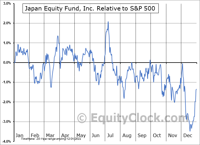JEQ Relative to the S&P 500