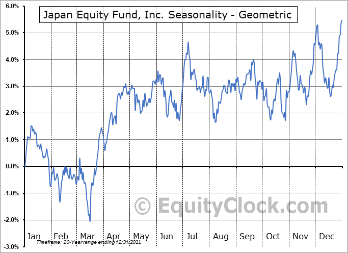 Japan Equity Fund, Inc. (NYSE:JEQ) Seasonality