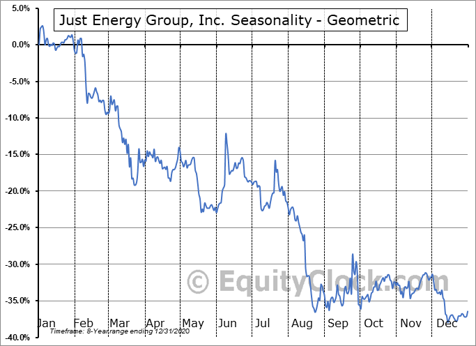 Just Energy Group, Inc. (NYSE:JE) Seasonality