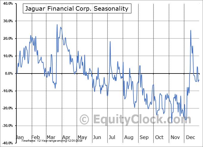 Jaguar Financial Corp. (TSXV:JFC.V) Seasonality