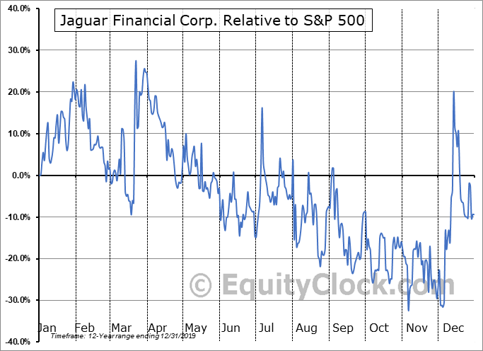 JFC.V Relative to the S&P 500
