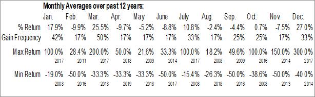 Monthly Seasonal Jaguar Financial Corp. (TSXV:JFC.V)