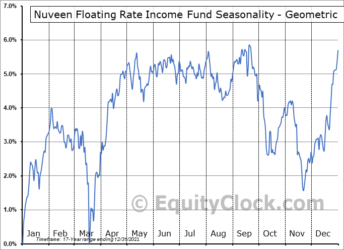 Nuveen Floating Rate Income Fund (NYSE:JFR) Seasonality