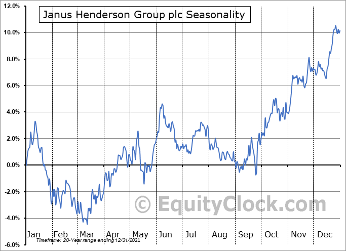 Janus Henderson Group plc (NYSE:JHG) Seasonality