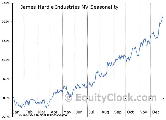 James Hardie Industries plc. Seasonal Chart