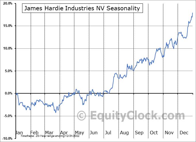James Hardie Industries plc. Seasonal Chart