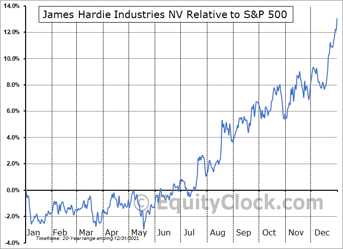 JHX Relative to the S&P 500