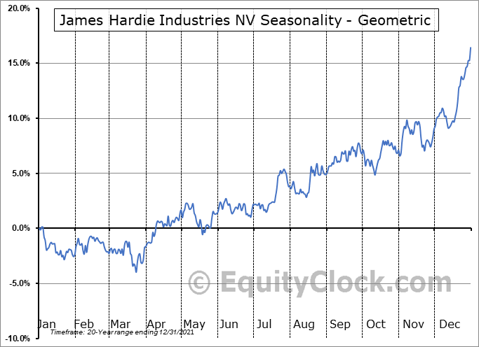 James Hardie Industries NV (NYSE:JHX) Seasonality