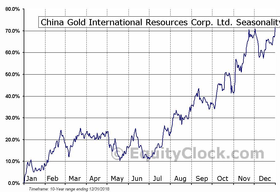 China Gold International Resources Corp. Ltd. (OTCMKT:JINFF) Seasonality
