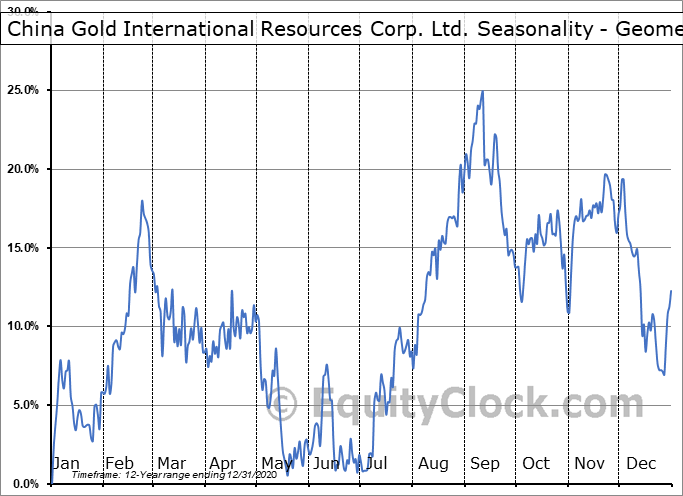 China Gold International Resources Corp. Ltd. (OTCMKT:JINFF) Seasonality