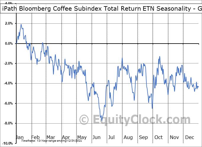 iPath Bloomberg Coffee Subindex Total Return ETN (OTCMKT:JJOFF) Seasonality