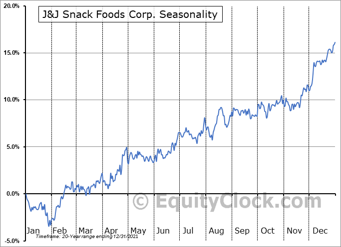J & J Snack Foods Corp. Seasonal Chart