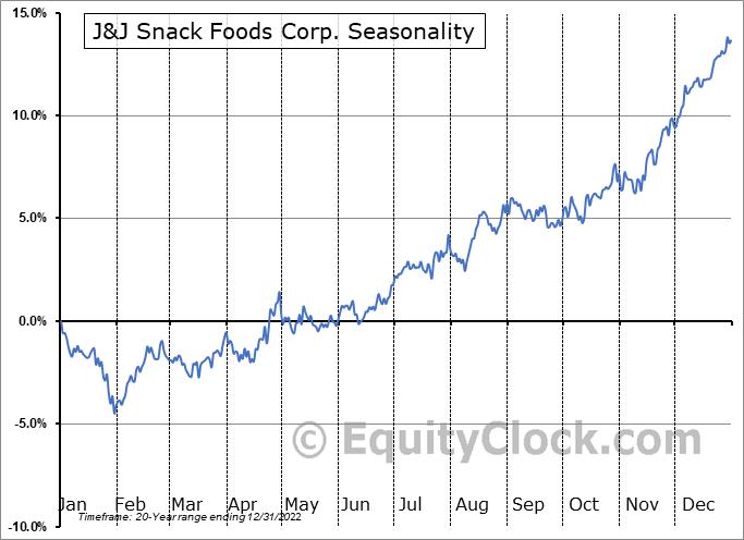 J & J Snack Foods Corp. Seasonal Chart