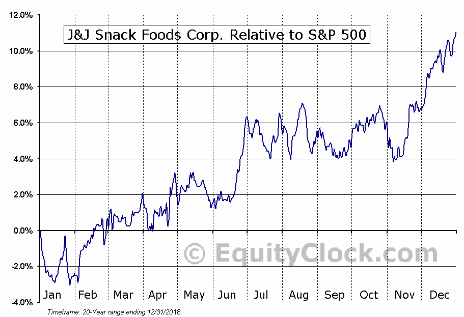 JJSF Relative to the S&P 500