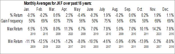 Monthly Seasonal iShares Morningstar Large-Cap Value ETF (NYSE:JKF)