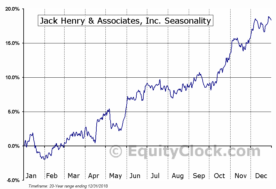 Jack Henry & Associates, Inc. Seasonal Chart