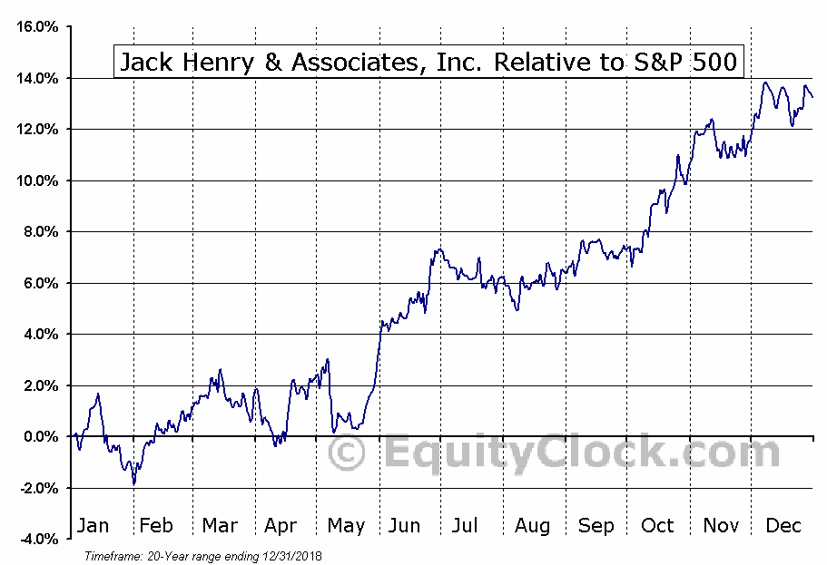 JKHY Relative to the S&P 500