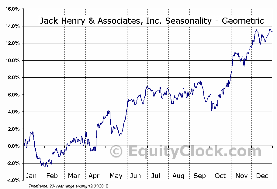 Jack Henry & Associates, Inc. (NASD:JKHY) Seasonality